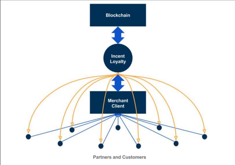 Incent blockchain loyalty program