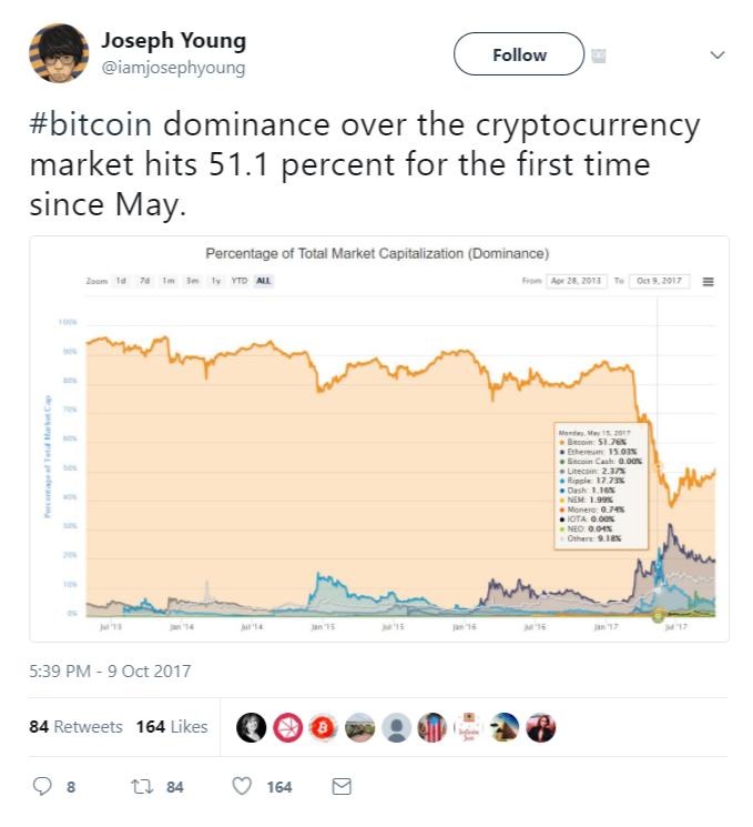 Bitcoin dominance market chart