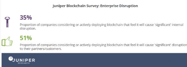 Blockchain Enterprise Survey Stats 2017