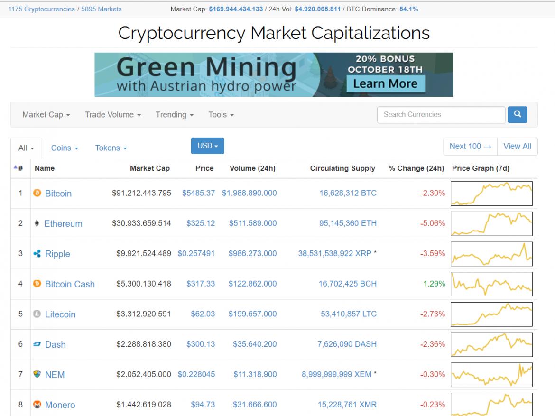 Best Digital Currencies That Are Very Cheap Coinmarketcap Data ... 291e83d189d