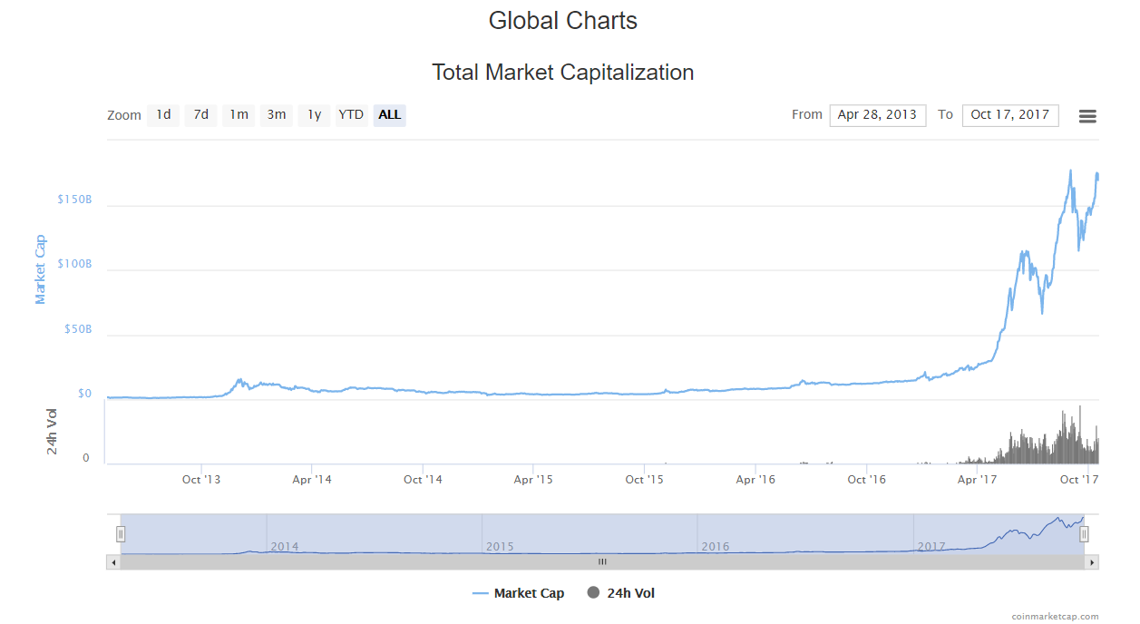 coinmarketcap total market capitalization