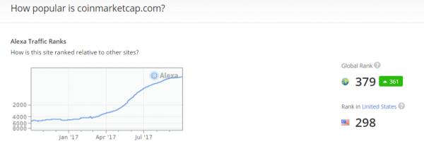Coinmarketcap Top 400 Most Visited Websites Alexa Popularity Score