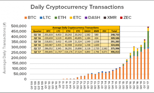 Daily Cryptocurrency Transactions Q1-Q2 2017