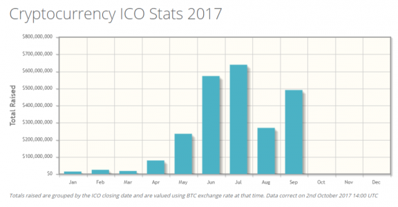 Cryptocurrency ICO Stats September 2017