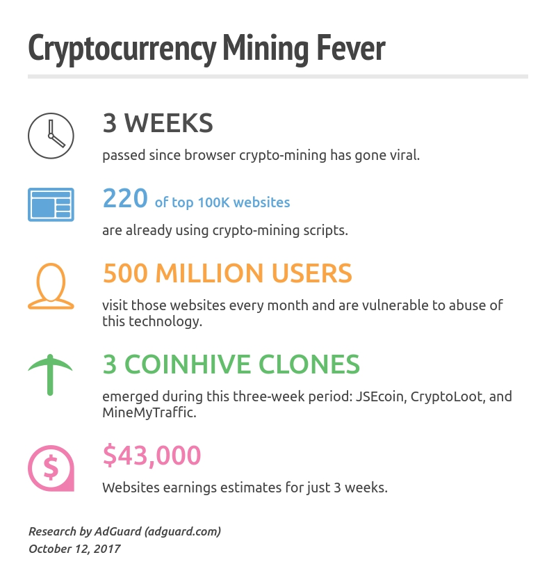 Cryptocurrency Mining stats AdGuard