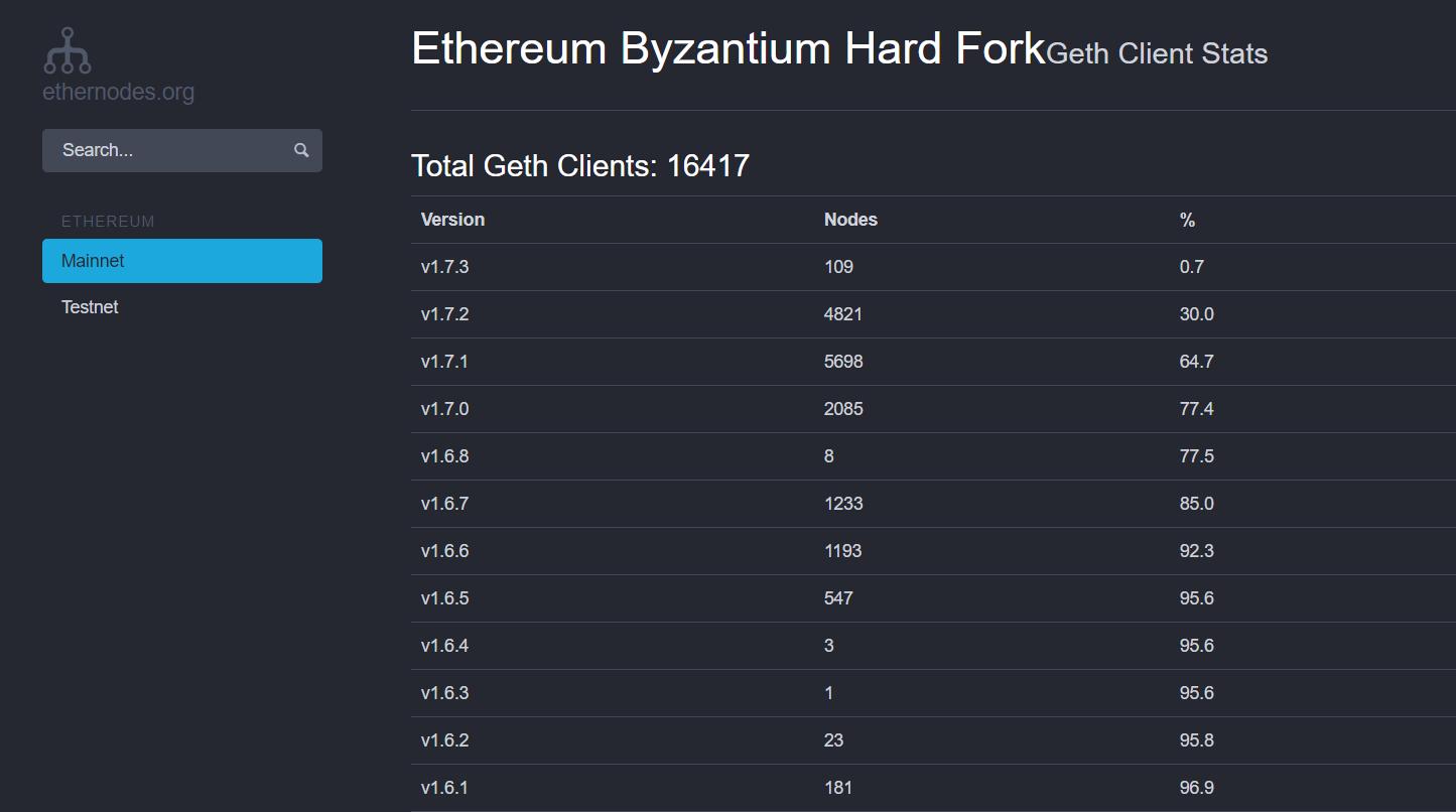 Ethereum fork Byzantium - Geth nodes software update