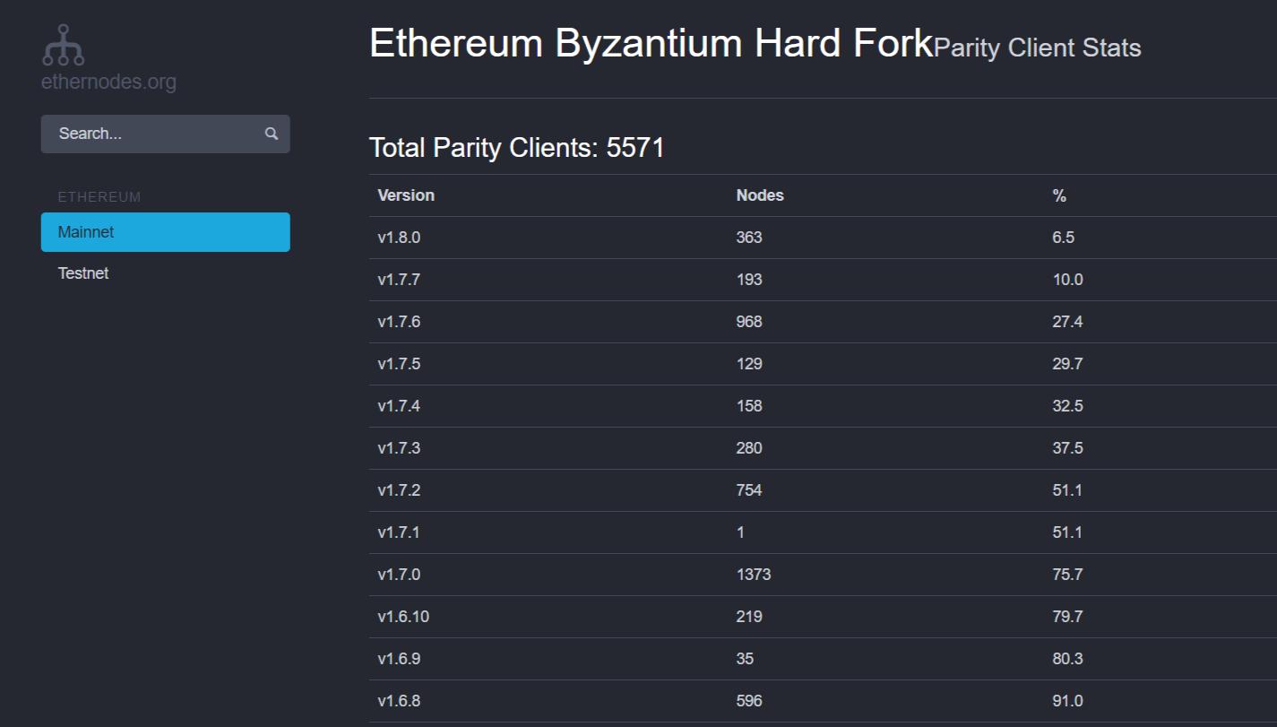Ethereum fork Byzantium Parity client node updates