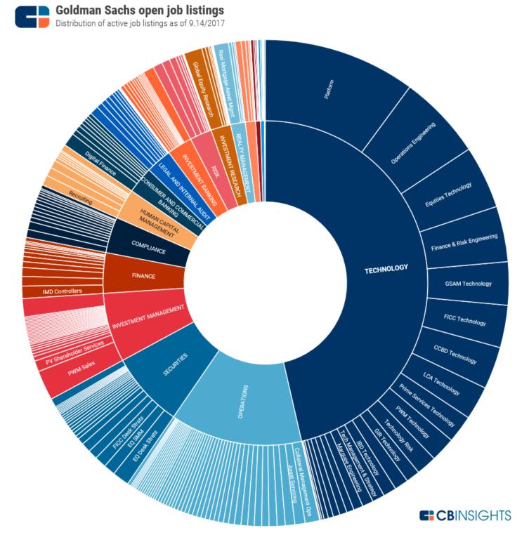 Goldman Sachs Technology Job Openings Pie Chart