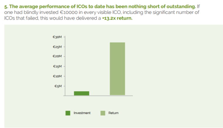 ICO report investment return figures