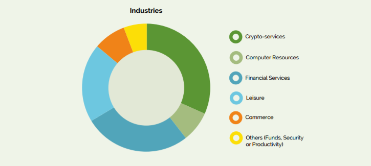 ICOs by industry