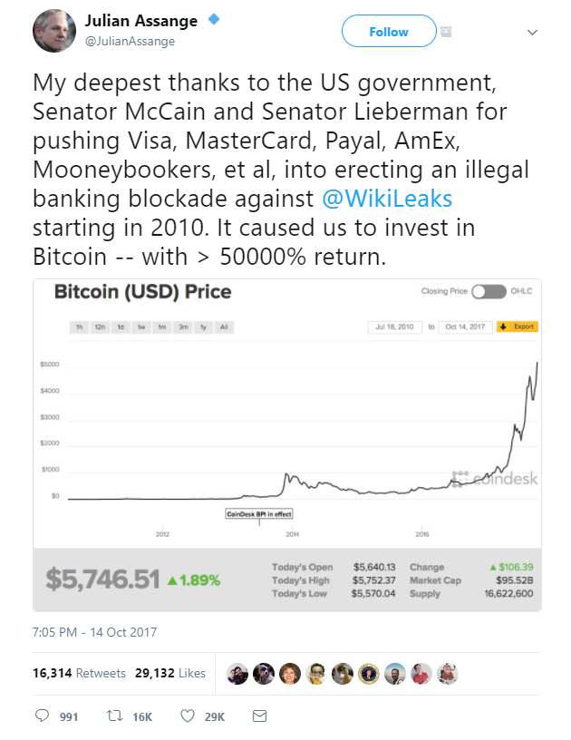 WikiLeaks Bitcoin Investment Tweet