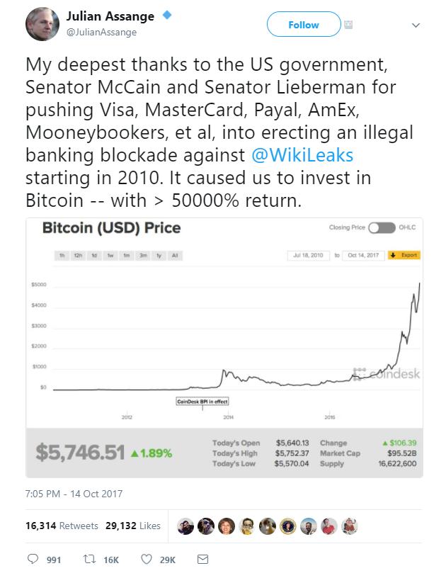 WikiLeaks Bitcoin Investment Tweet