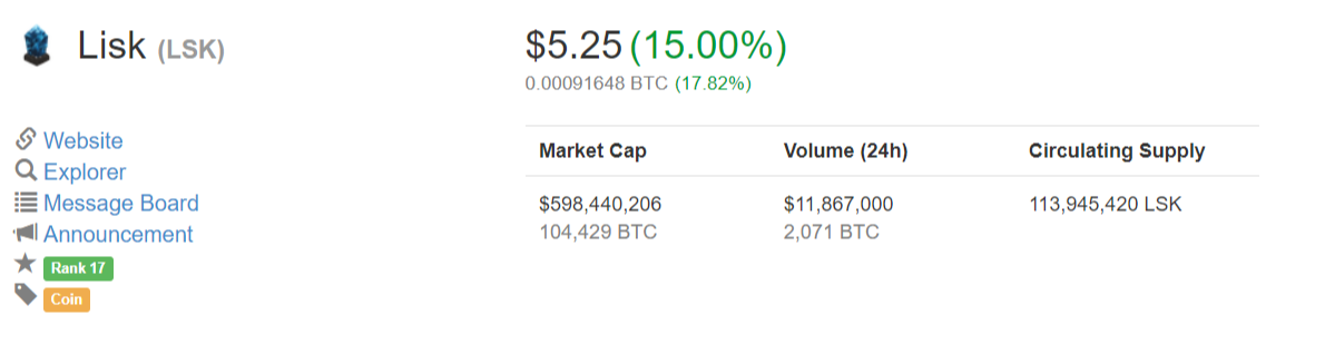 Lisk Coinmarketcap October 24, 2017