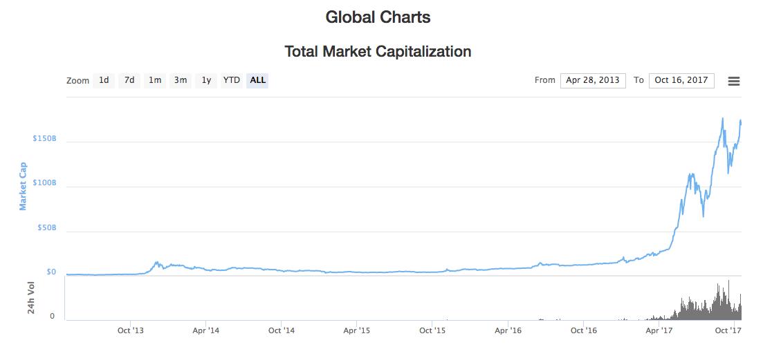 global market cap of cryptocurrencies