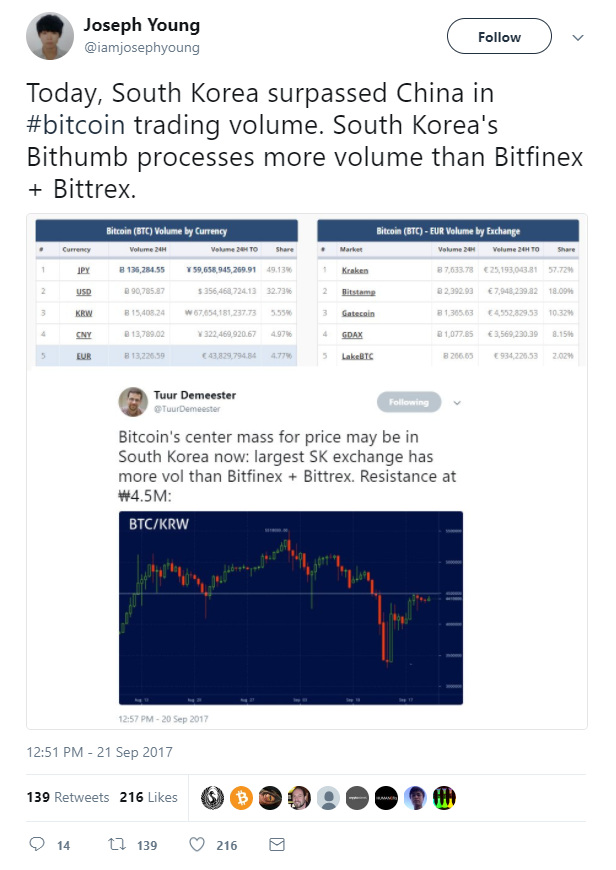 Suth Korea Surpasses China in Bitcoin Trading Volume in September 2017