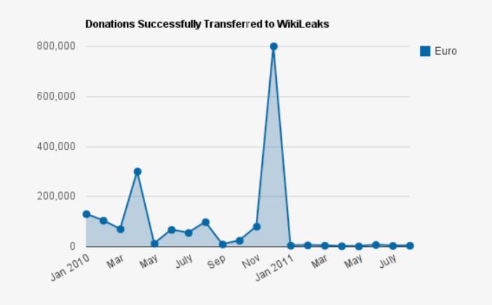 Wikileaks banking blockade donations statistics