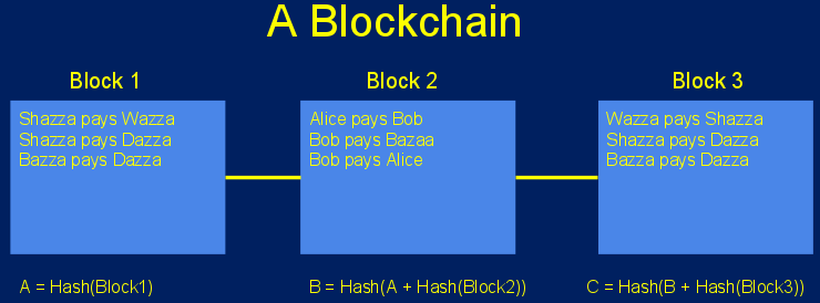 What Exactly Is Blockchain, Anyway?