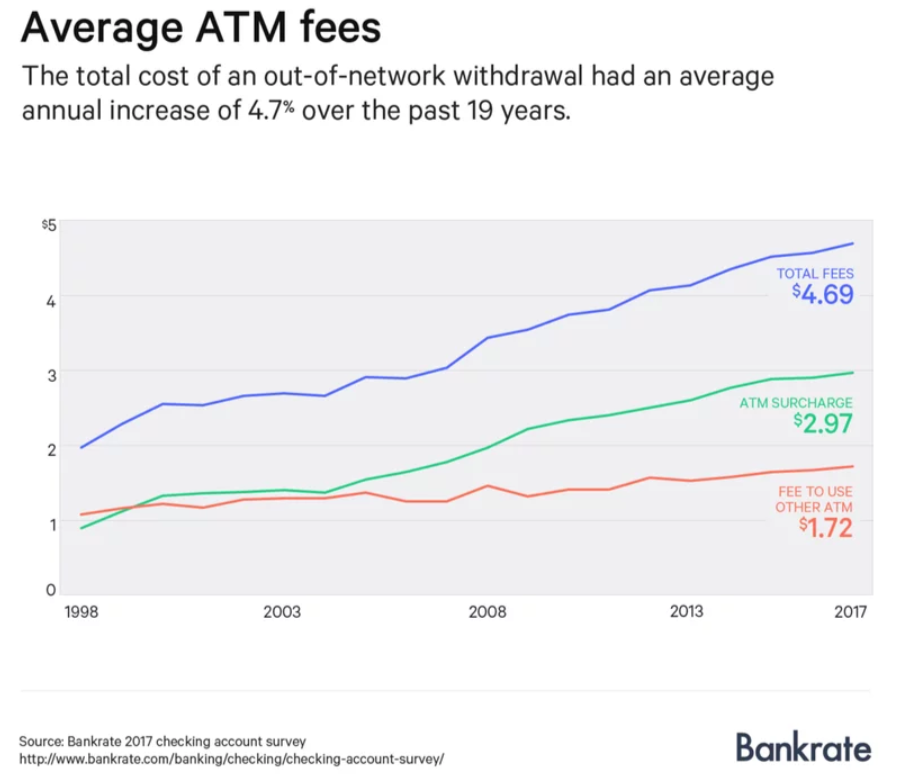 Average ATm Fees Stats