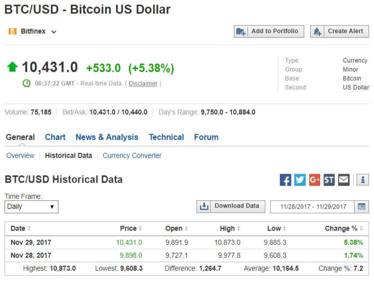 Bitcoin price 29 November 2017