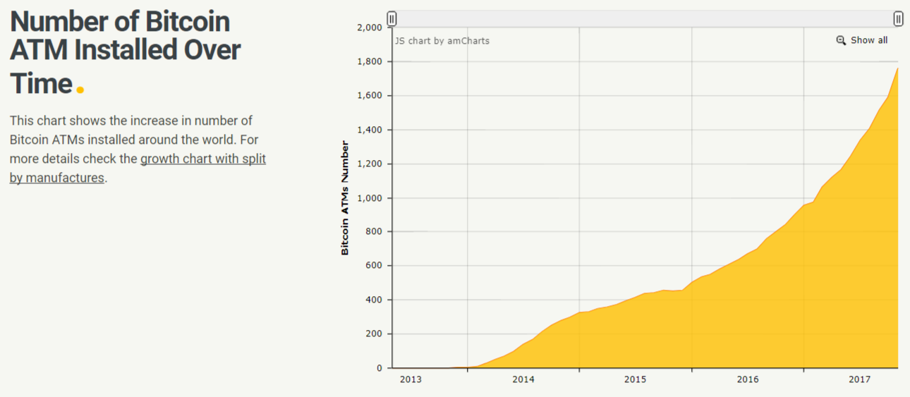 Bitcoin ATM installation stats
