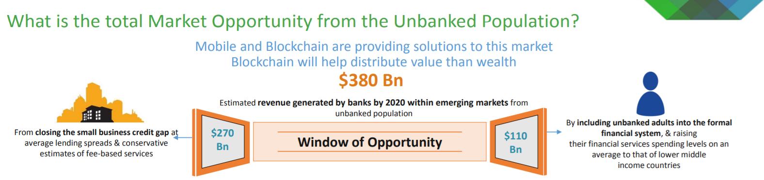 Blockchain unbanked market opportunity