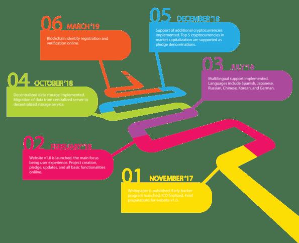 Cryptstart Roadmap