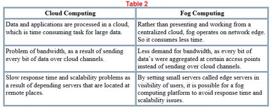 Fog vs cloud computing