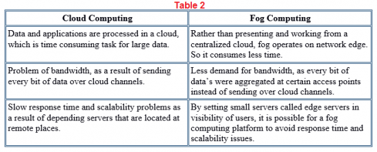 Fog vs cloud computing
