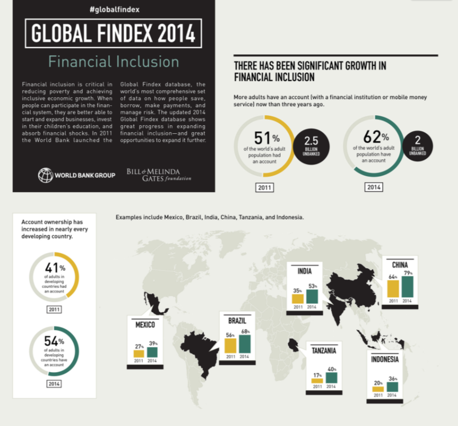 Global Findex 2014