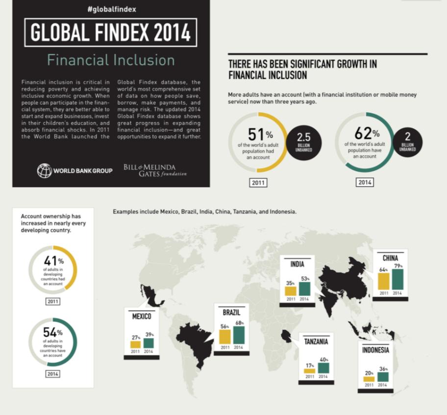 Global Findex 2014