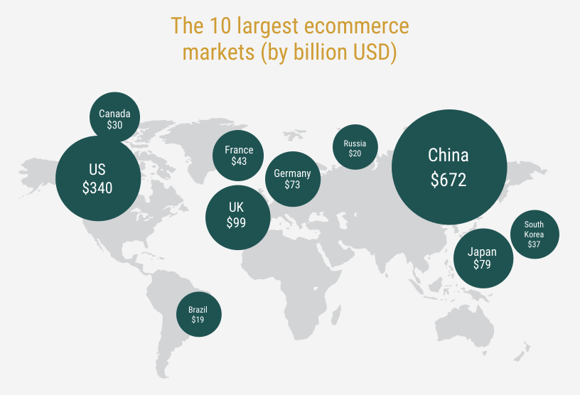 Global ecommerce stats Shopify