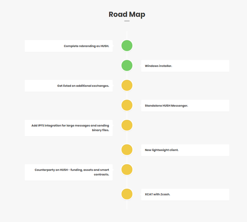 Hush road map