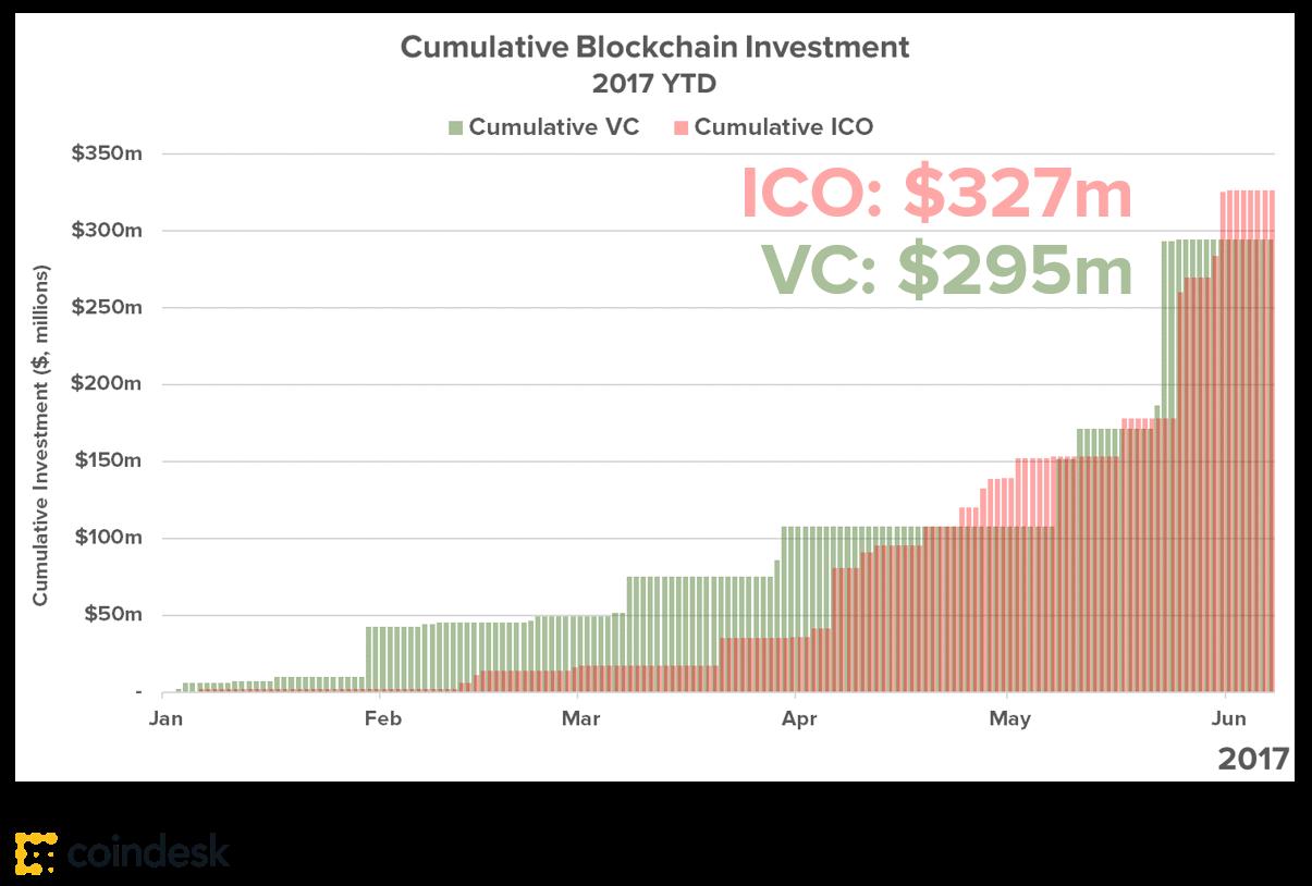 ICO vs VC funding