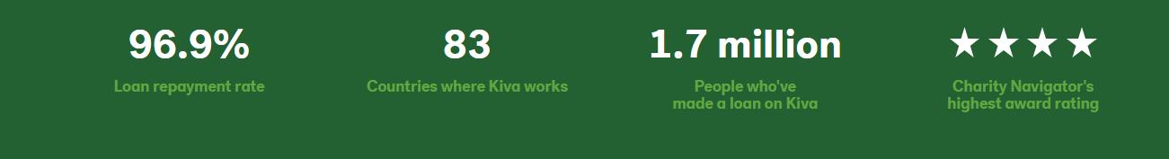 Kiva Lending