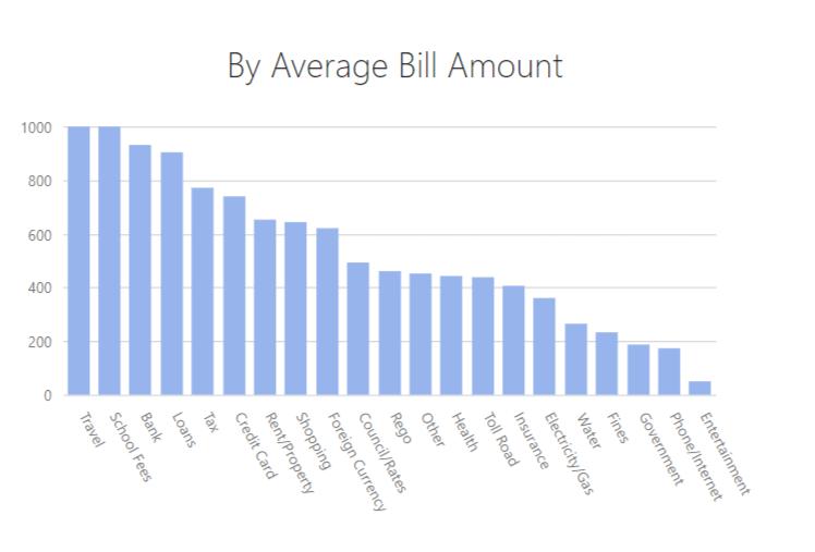 Living Room of Satoshi Stats Bill Amount
