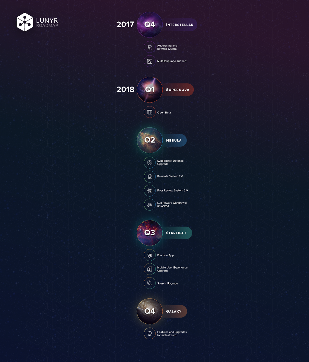Lunyr roadmap