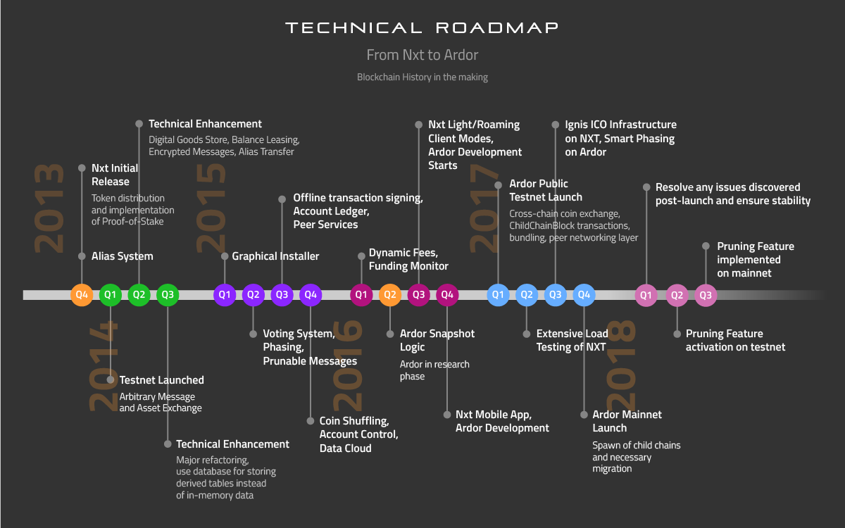 Nxt to Ardor road map