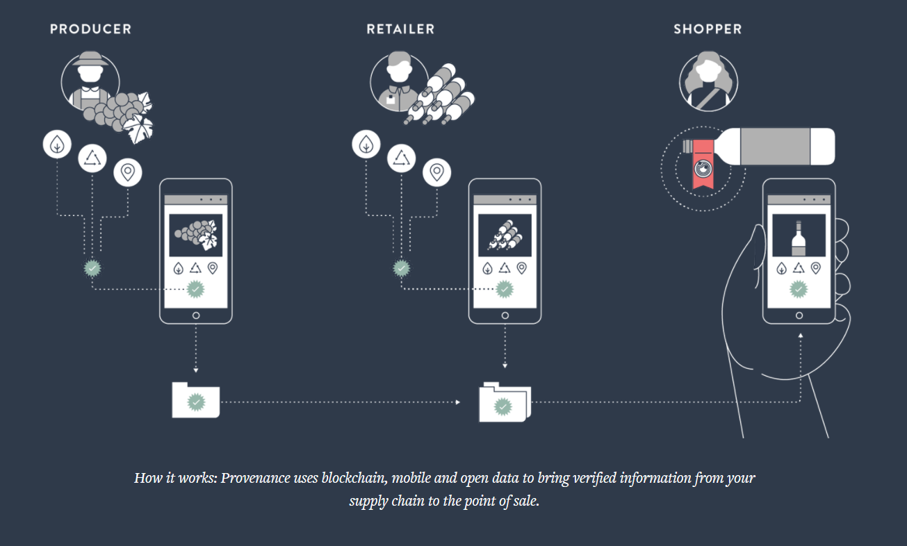 Provenance supply chain process