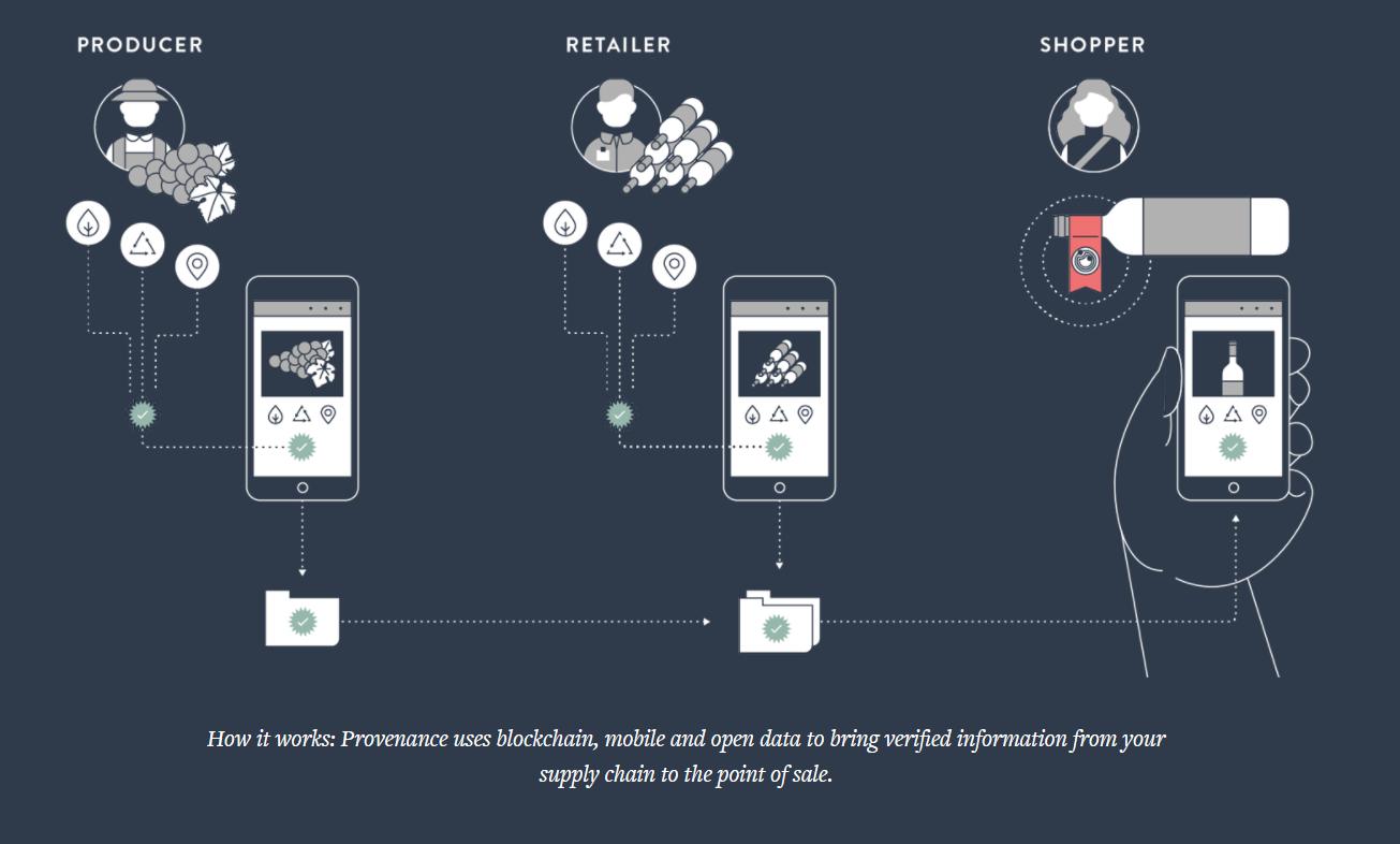 Provenance supply chain process