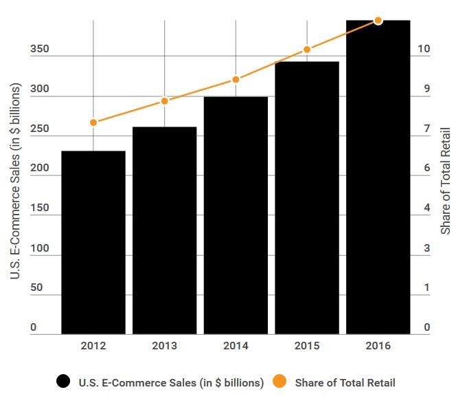 US ecommerce stats 2016