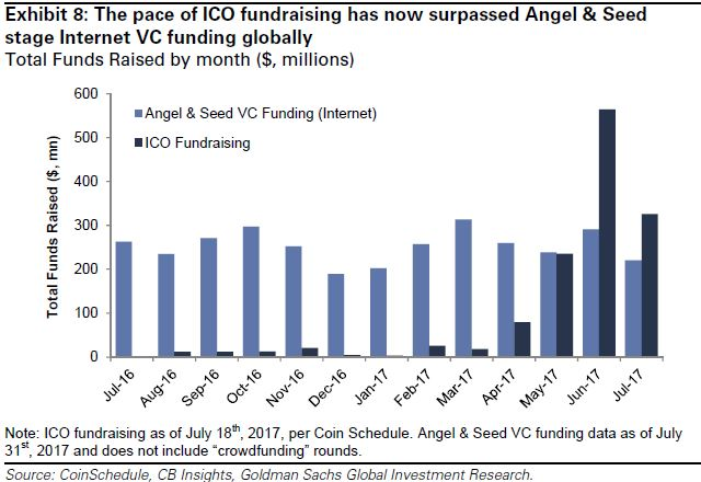 Venture Capital ICO funding stats