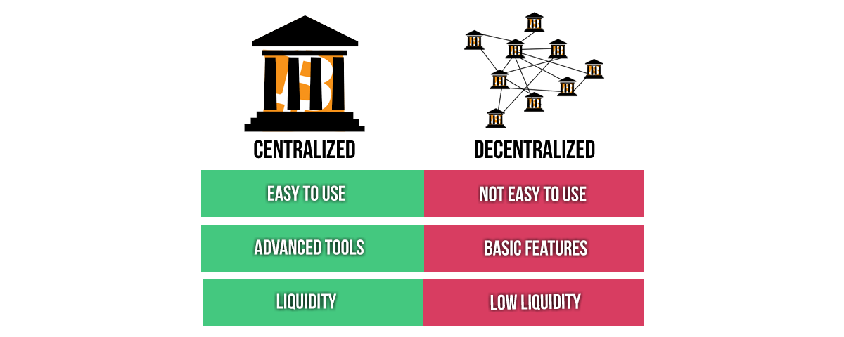 https://www.cryptocompare.com/exchanges/guides/what-is-a-decentralized-exchange/