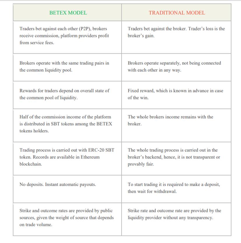 Betex vs traditional binary options trading