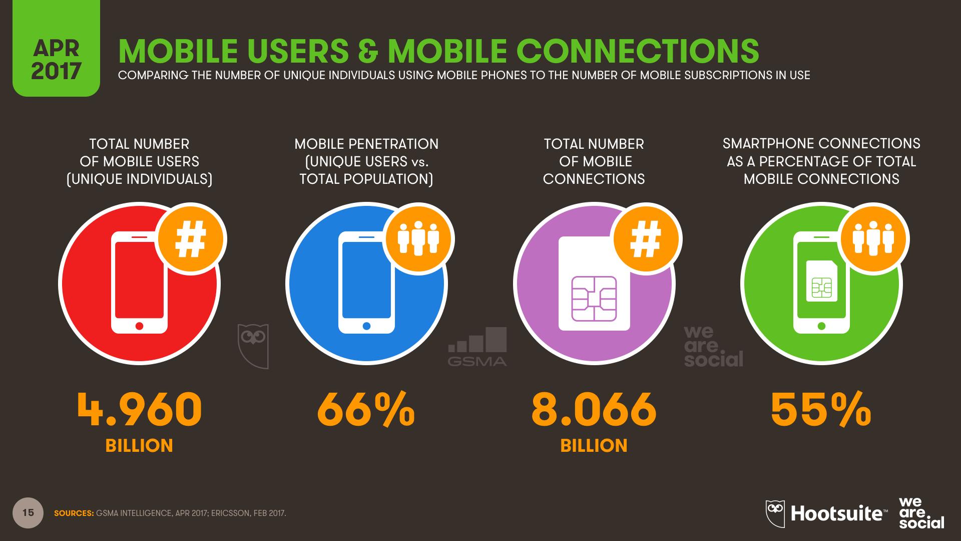 Global mobile penetration