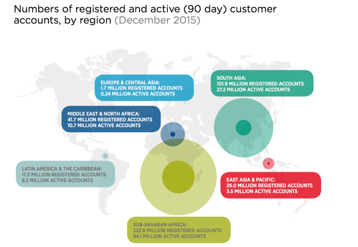 Mobile money users December 2015
