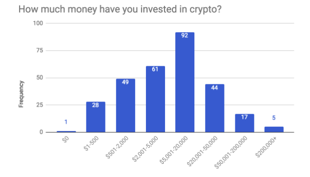 Reddit which cryptocurrency banks will invest the most