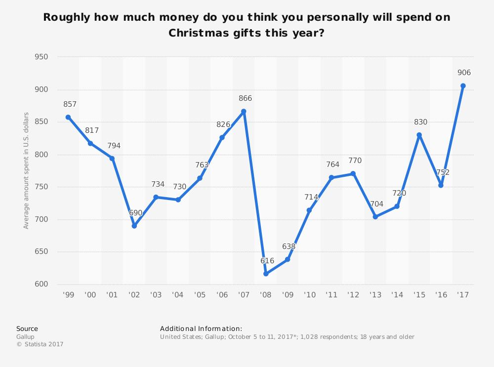 Average US Spending Christmas
