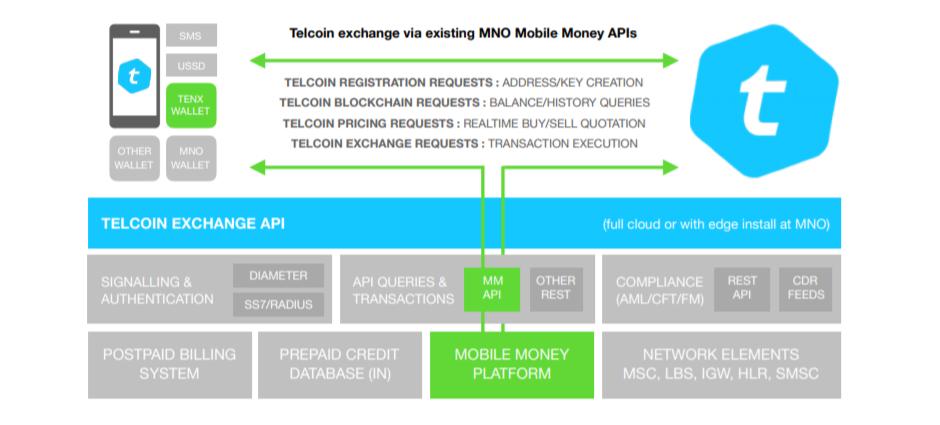 Telcoin exchange API