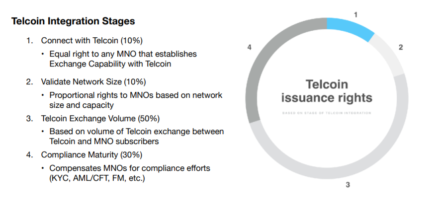 Telcoin integration stages