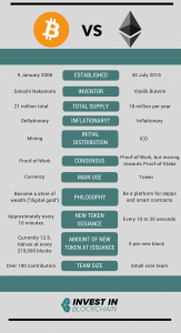 Bitcoin vs Ethereum infographic